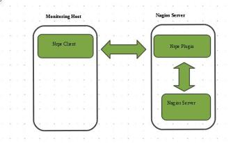 Monitor PowerKVM using Nagios | Pradeep K Surisetty